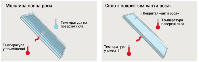 "Покриття VELUX ""анти роса"""