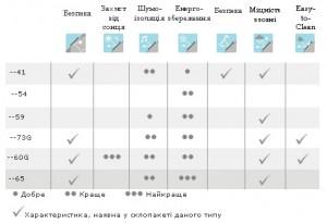 Порівняльна таблиця склопакетів для мансардних вікон VELUX