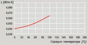 Графік теплопровідність LAMELLA MAT – мати з кам'яної вати
