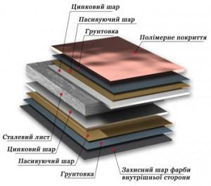 Будова листа металочерепиці