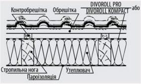 Divoroll kompakt паропроникаюча мембрана креслення