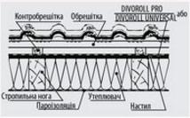 Divoroll universal паропроникаюча мембрана креслення