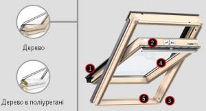 Переваги моделей мансардних вікон VELUХ PREMIUM Стандарт