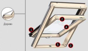 Переваги моделі мансардного вікна VELUХ PREMIUM Стандарт GZL B, ручка знизу