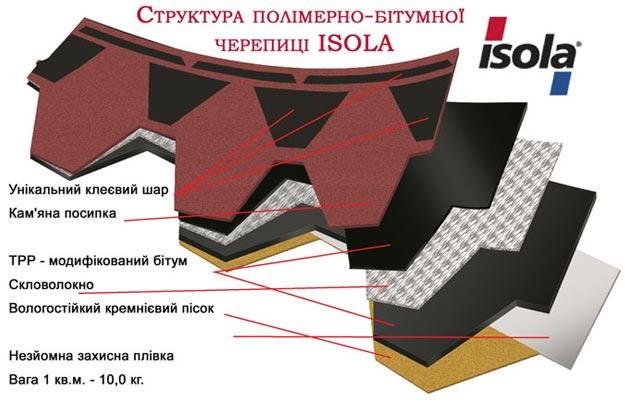 Структура бітумнї черепиці Isola