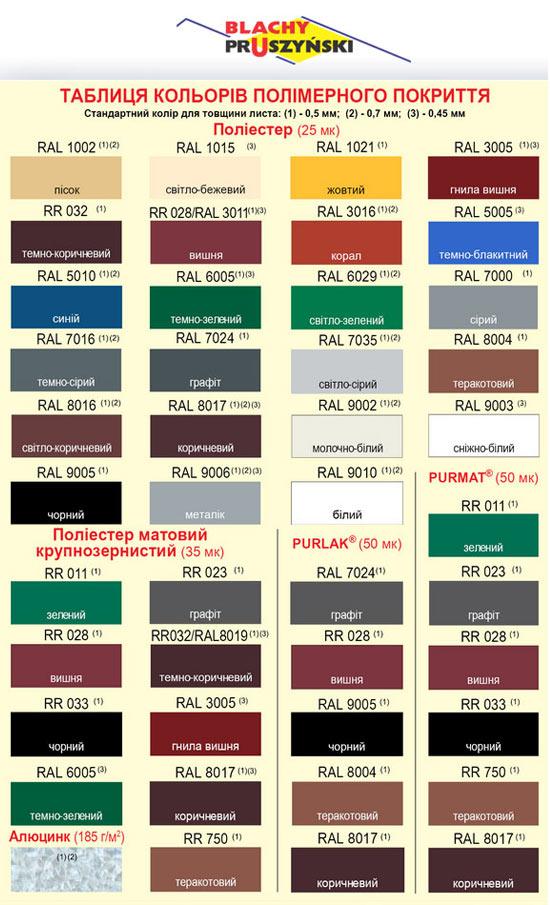 Металочерепиця Blachy Pruszynski Гама кольорів полімерного покриття