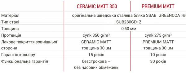 Bratex Scandinavia Ceramic Matt 350 and PREMIUM Matt
