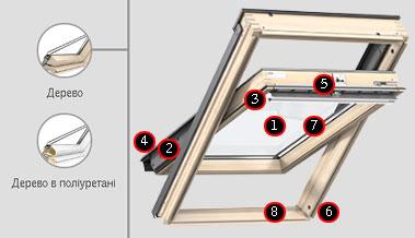 Переваги мансардного вікна VELUX PREMIUM стандарт з двокамерним склопакетом, ручка зверху - GLL 106