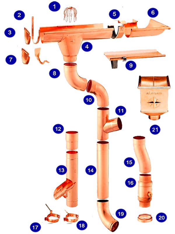 Елементи водостоків Zambelli
